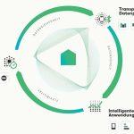 Neue Unternehmensgruppe noventic steuert Immobilien klimaintelligent